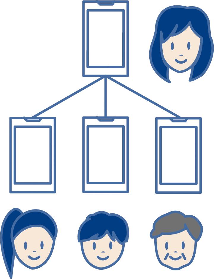 ユーザーの構成